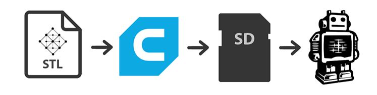 The Mac Techs @ Sheridan :: Ultimaker 2+ - Printing & Basic